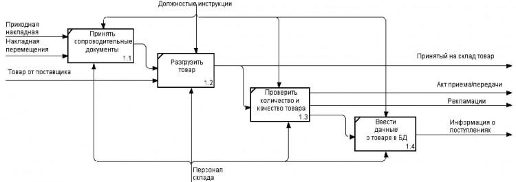 Рис. 2. Процесс приемки товара