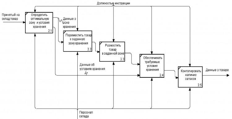 Рис. 3. Процесс хранения товара