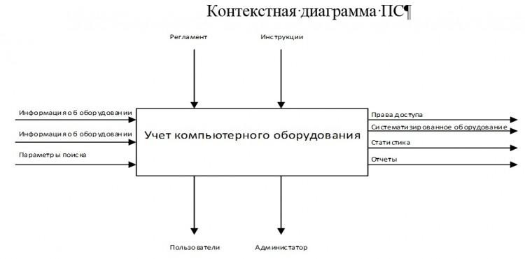 Контекстная диаграмма ПС