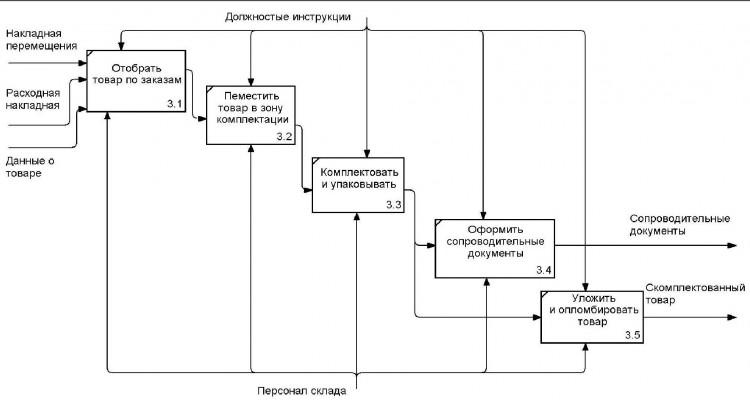Рис. 4. Процесс комплектации товара